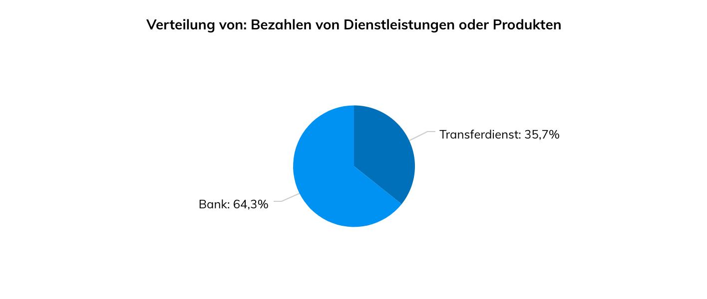 Bank oder Transferdienst bei Bezahlung von Dienstleitungen und Produkten