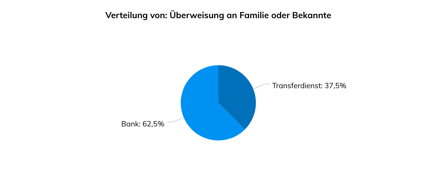 Bank oder Transferdienst bei Zahlungen an Freunde und Familie