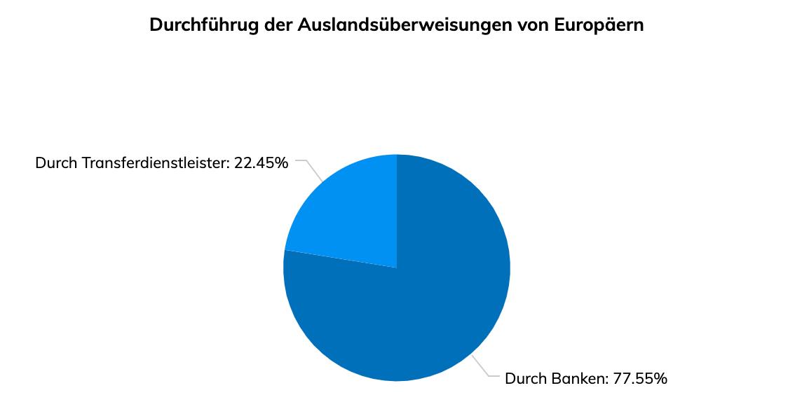 Durchführung Auslandsüberweisung: Europäer